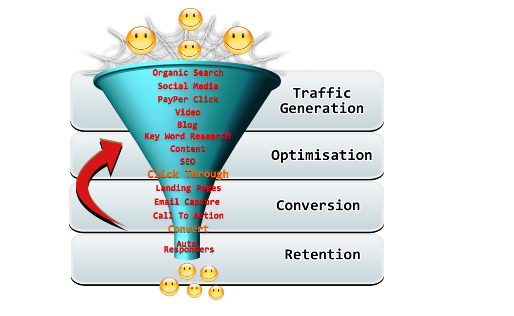 Marketing funnel requires giving your customers value upfront and for free.